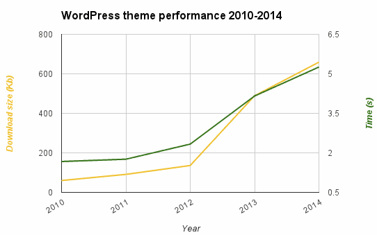 wordpress default theme 2010-2014 performance
